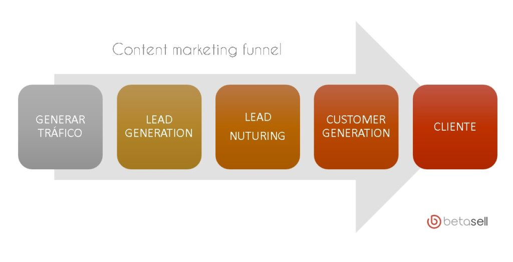 Funnel marketing de contenido